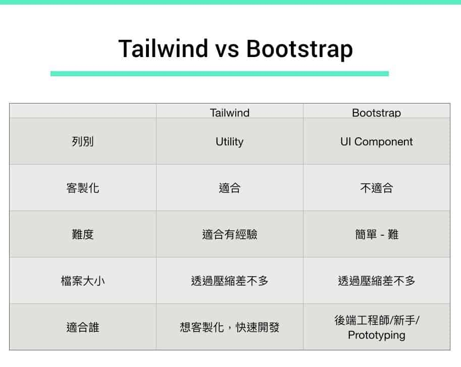 Tailwind Vs Bootstrap